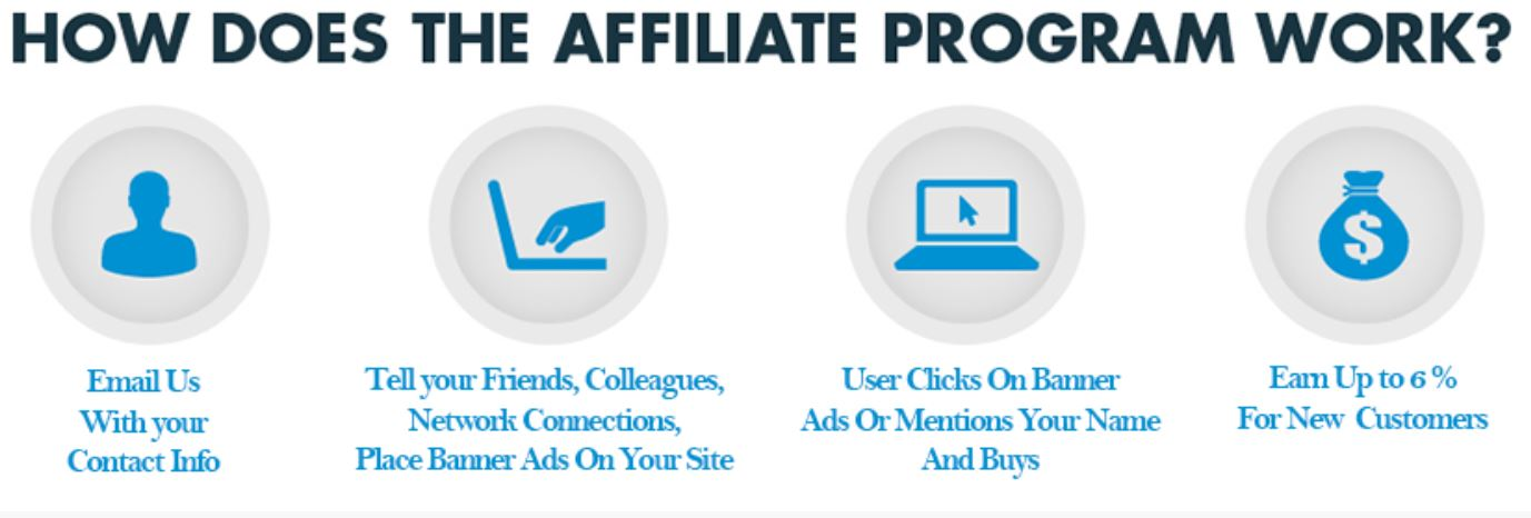 Become an Affiliate or Brand Promoter, Make $$$ - Network